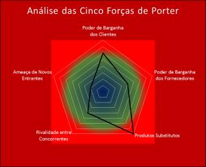 Análise das Cinco Forças de Porter – Aplicação Prática
